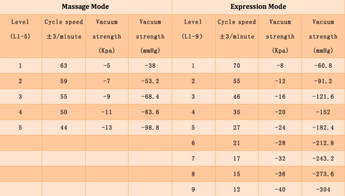 breast pump massage mode and expression mode info